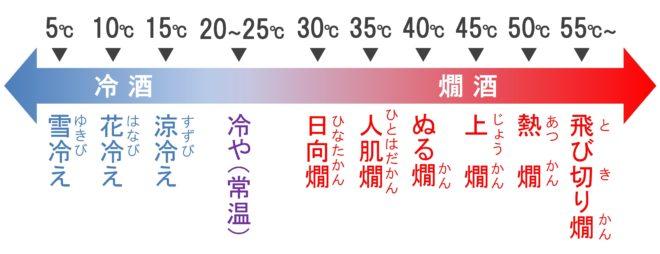 日本酒の温度表